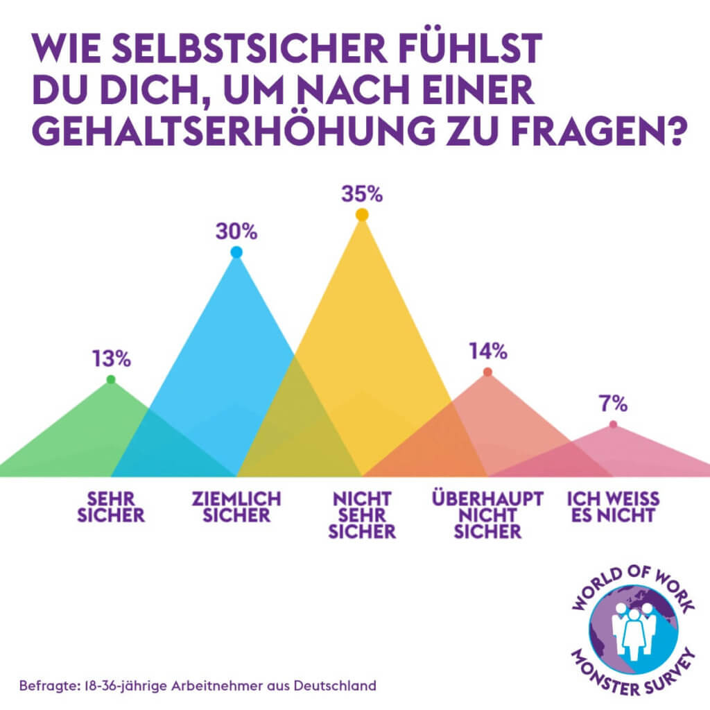 studie-world-of-work